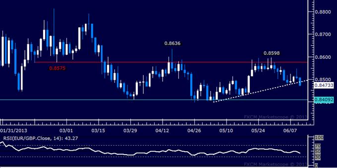 EUR/GBP Technical Analysis: Sellers Aim at Range Floor