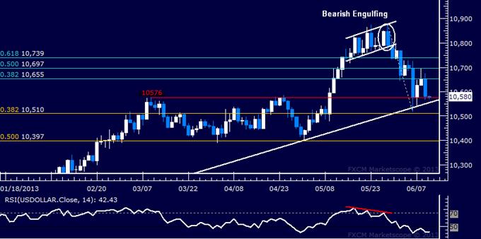 US Dollar technische Analyse: Trend-Unterstützung erneut bedroht