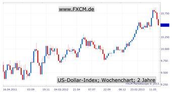 Aktien und US-Dollar mit Schwächeanfall - Diagnose verspricht Besserung