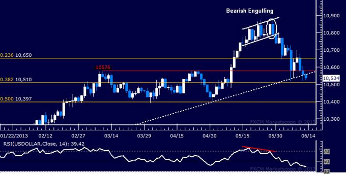 US Dollar: Rapport technique classique : menace de cassure majeure