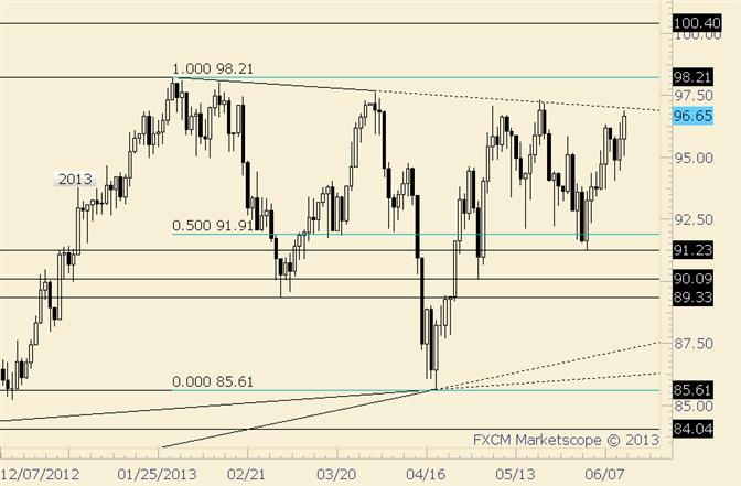 Crude Trendline-Take 5