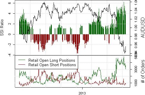 Australian Dollar Bottom in Place - Looking to Buy