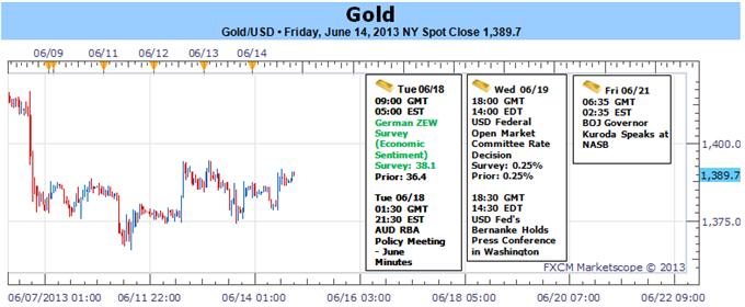 Gold Breakout steht nach FOMC Zinsentscheid an - $1355 Schlüsselunterstützung
