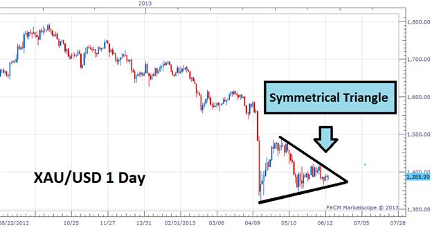 Deux façons de trader l'or