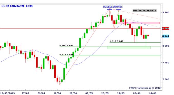 CAC 40, DAX 30 et DJIA : rebond technique à court terme