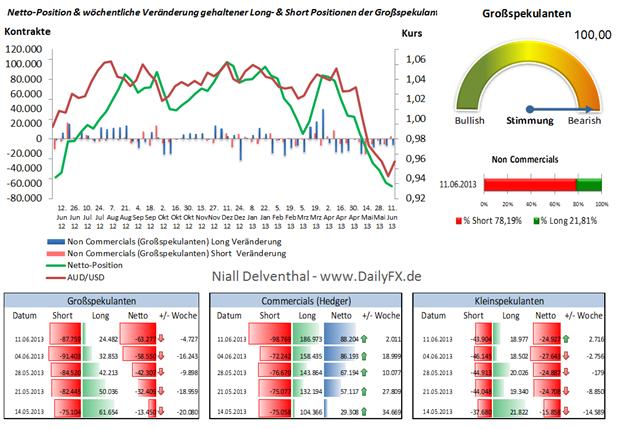 AUD/USD - Netto-Short-Extrem baut sich aus, Potential bald in Longs?