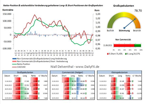 CAD/USD  - Kaufsignal durch Dip aus dem Extrembereich