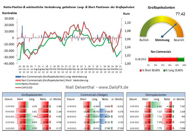 CHF/USD - Der Buck schwächelt, Kauf-Signal durch fallenende Short-Position der  Big Specs.