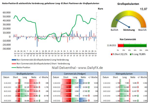 COT Daten des US Dollar Index der ICE vor FOMC Zinsentscheid