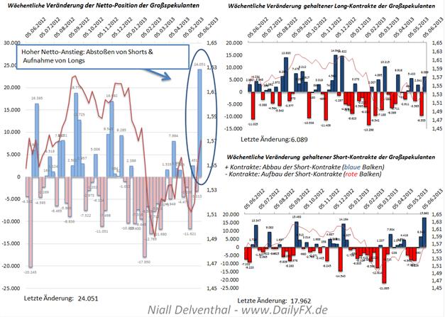 COT Übersicht - Sentiment-Signale, deutliche Net-Position Anstiege im EUR und GBP, AUD noch extremer bearish, neue Märkte: Kupfer, Palladium, Platin, S&P500 E-Mini