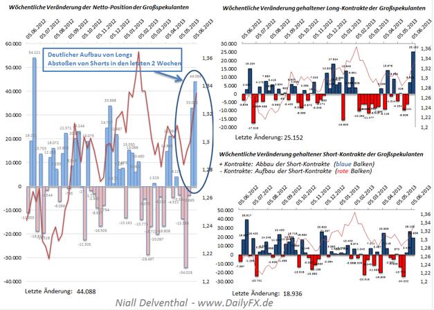 EUR/USD: Weiterer Anstieg der Netto-Position, der ins Auge sticht