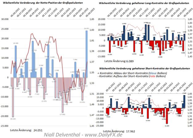 GBP/USD: Abbau des Short-Extrems in Aussicht