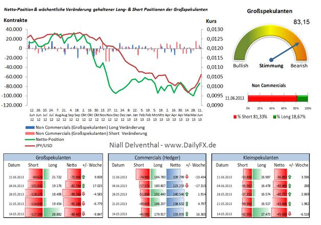 JPY/USD: Sentimentsignale kurz vor JPY-Kauf, doch übergeordnet ist dieser Markt bearish