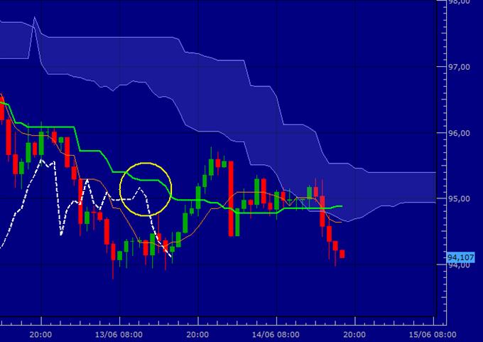 USD/JPY - En attente d'un rebond
