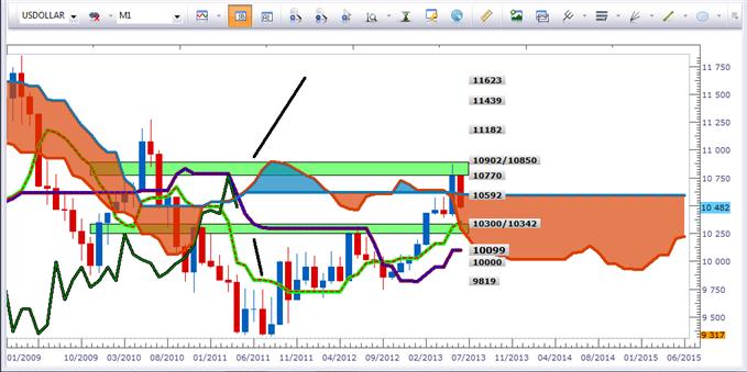 Analyse complète du Dollar US (EUR/USD et GBP/USD)