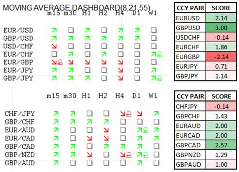 Momentum Scorecard: British Pound Strongest against CAD, USD