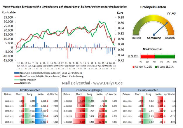 NZD/USD - 6. Woche in Folge fällt die Netto-Position der großen Spekulanten