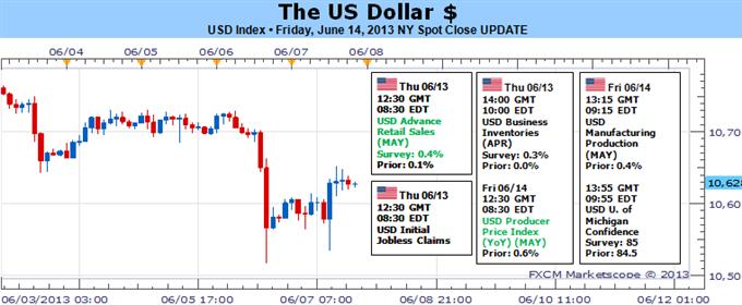 New_document_1_body_Make_or_Break_Week_as_the_Fed_Decides_the_Taper.png, أسبوع محوري بإنتظار الدولار الأميركي وسط قرار الاحتياطي الفدرالي المحيط بتقليص التيسير