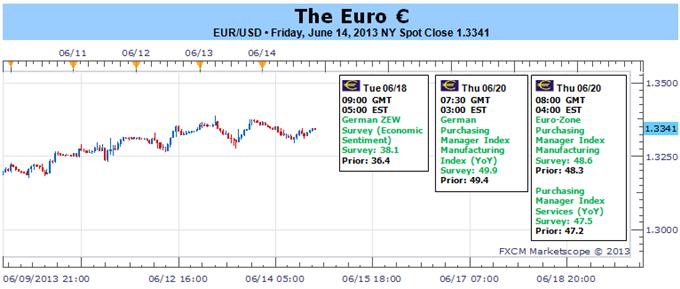 New_document_3_body_Picture.png, تجّار اليورو والدولار على حافة الهاوية قبيل صدور قرار فائدة مجلس الإحتياطي الفدرالي