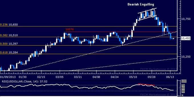 US Dollar Break of 2013 Rising Trend Warns of Deeper Losses