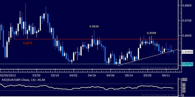 EUR/GBP Technical Analysis: 0.85 Level Vulnerable