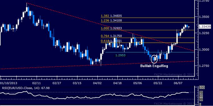 EUR/USD Technical Analysis: 1.34 Figure in Focus