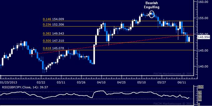 GBP/JPY Technical Analysis: Push Toward 145.00 Next?