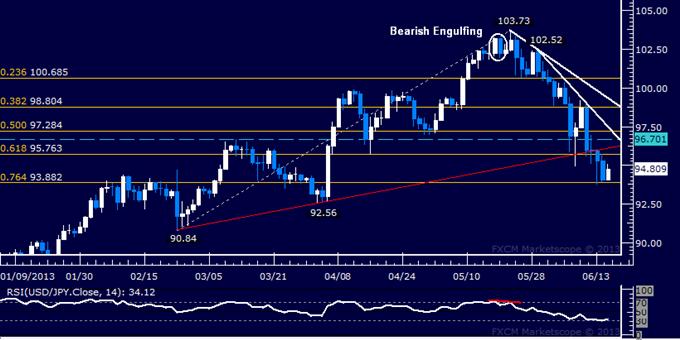 USD/JPY Technical Analysis: Bears Break 3-Month Trend