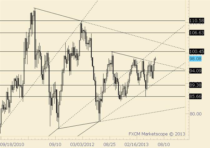Crude durchbricht Trendlinie…endlich