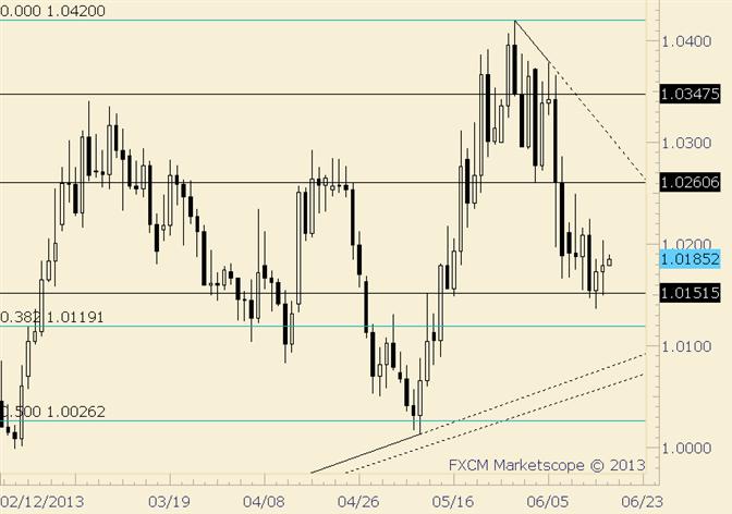 USD/CAD Trading Like…USDCAD (Choppy)