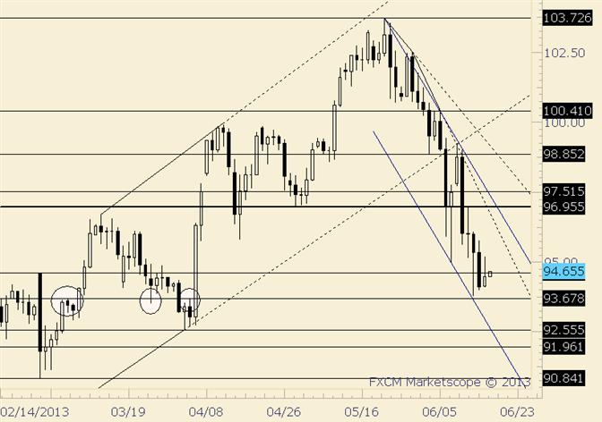 USD/JPY Double Inside Day Trade Setup