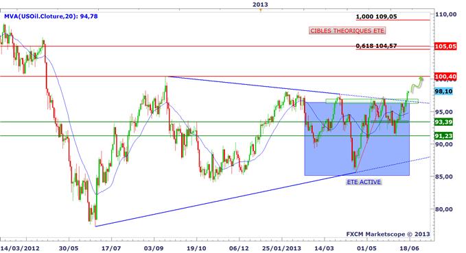 Wti trading signals