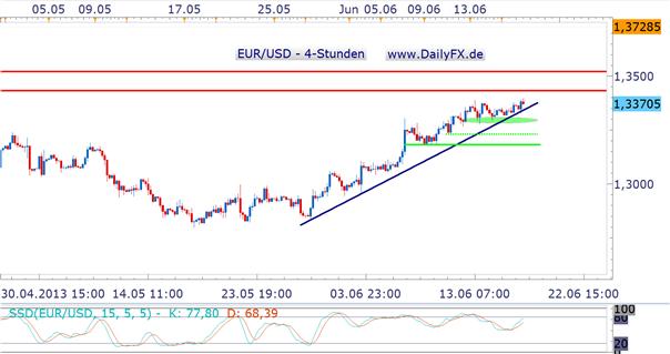 EUR/USD vor der FED am Mittwoch mit Tendenz aufwärts