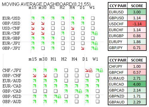 Momentum Scorecard: EUR/CAD Continues Push Higher