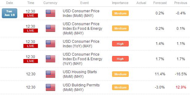 Position Reshuffling Ahead of FOMC - USD/JPY Retakes ¥95.00