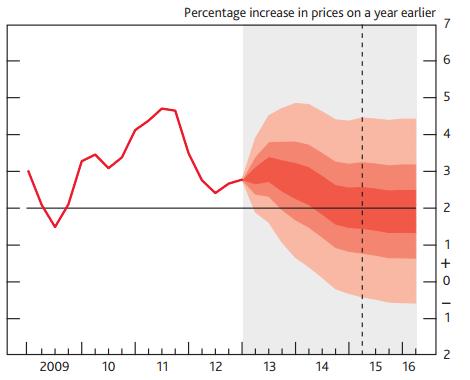 GBP/USD: U.K. Inflation stieg im Mai auf 2,7%