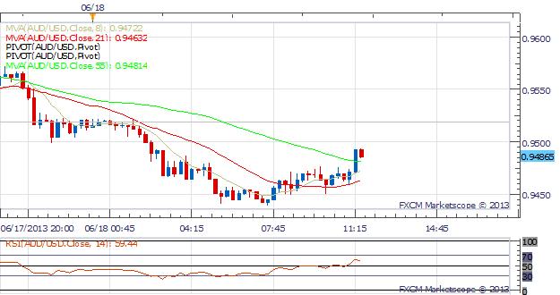 USD Strengthens Before FOMC Meeting Tomorrow