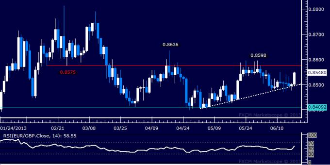 EUR/GBP Technical Analysis: Bulls Return Above 0.85