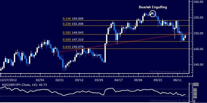 GBP/JPY Technical Analysis: Retest of 150.00 Ahead?