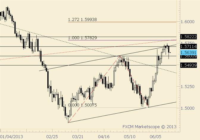 GBP/USD Drop a Good Start for Bigger Reversal