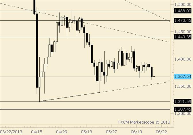 Gold nähert sich Range-Tiefs