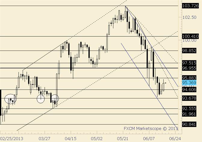 USD/JPY Advances after Double Inside Day Trade Setup