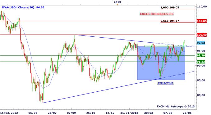 panorama_18062013_1_body_WTI.png, Tour d'horizon des marchés avant le FOMC et Bernanke