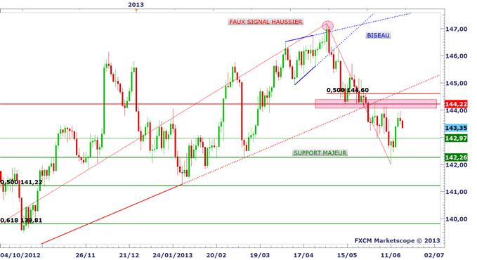 panorama_18062013_1_body_bund.png, Tour d'horizon des marchés avant le FOMC et Bernanke