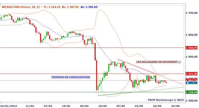 panorama_18062013_1_body_or.png, Tour d'horizon des marchés avant le FOMC et Bernanke