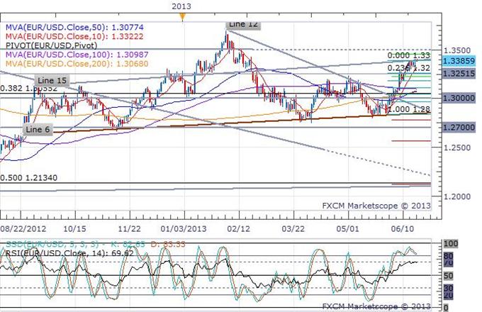 Euro Trading Steady In a Quiet Pre-FOMC European Session