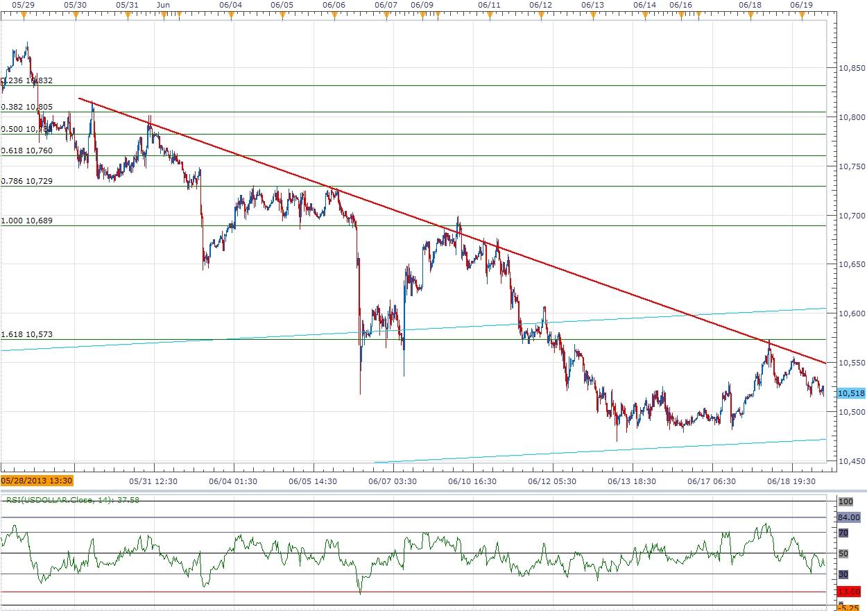 Us Dollar Index Forex Trading - brokerbook.top