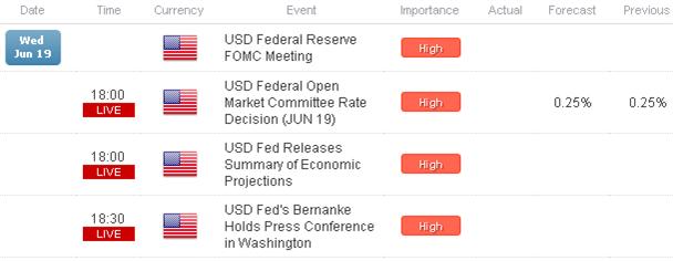 Gold Down, Yen Up, US Dollar Sideways Ahead of Fed - Caution Advised