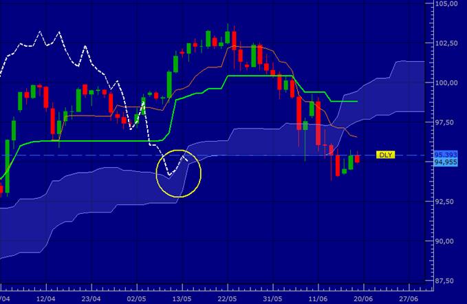 USD/JPY - Repart à la baisse