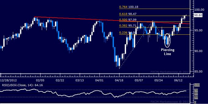 Le pétrole brut et l'or pourraient augmenter si le FOMC baisse le risque de diminution du QE
